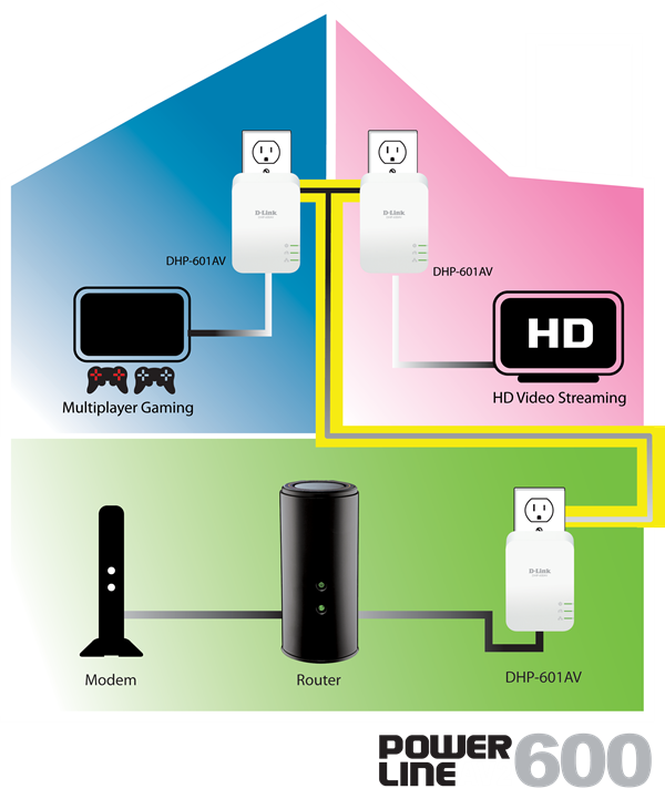 DHP-601AV House Diagram