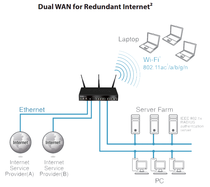 Dual WAN for Redundant Internet