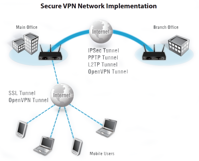 Secure VPN Network Implementation