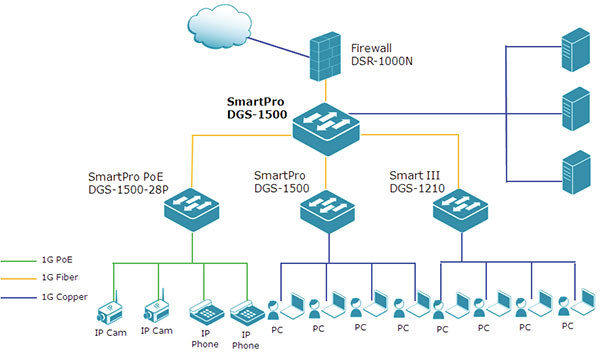 Deploying the DGS-1500 Series in an Office Environment