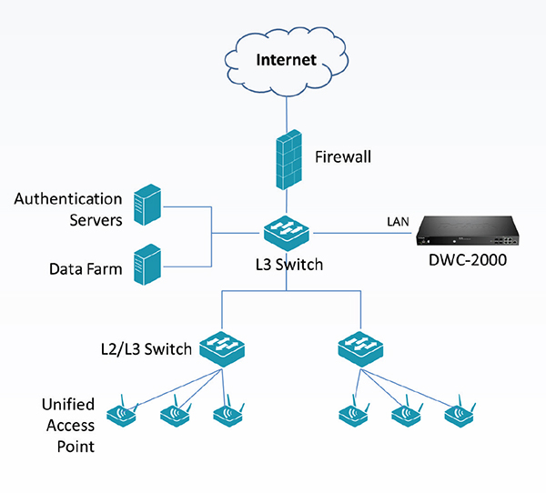 Network Implementation within L2/L3 Network in Medium to Large Environments